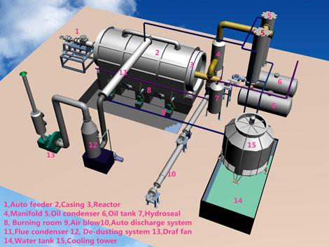 Waste Plastic Pyrolysis Plant Design